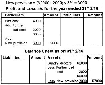 Plus One Accountancy Previous Year Question Paper March 2019, 10