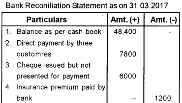 Plus One Accountancy Previous Year Question Paper March 2019, 12