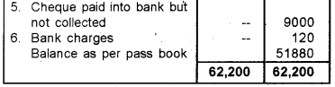 Plus One Accountancy Previous Year Question Paper March 2019, 13