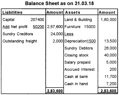 Plus One Accountancy Previous Year Question Paper March 2019, 20