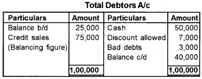 Plus One Accountancy Previous Year Question Paper March 2019, 3