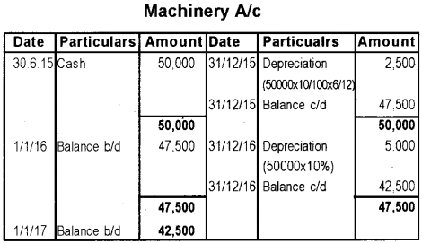 Plus One Accountancy Previous Year Question Paper March 2019, 7